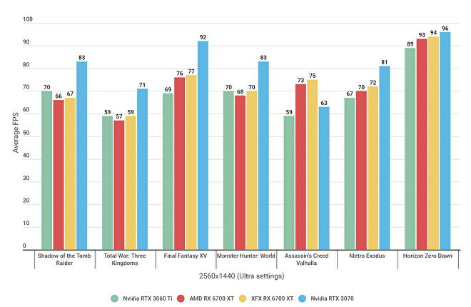 A benchmark graph showing how AMD's Radeon RX 6700 XT graphics card compares to the Nvidia RTX 3060 Ti and RTX 3070 at max settings at 2560x1440
