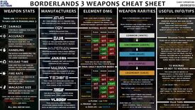 Image for Borderlands 3 weapons cheat sheet - Anointed weapons, elemental damage, manufacturers explained