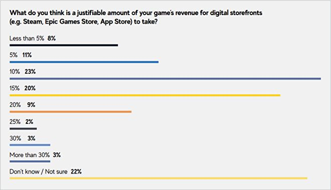 Responses to a question about store cuts in GDC's State of the Game Industry 2021 report.