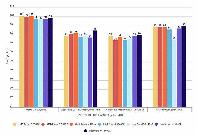 Benchmarks graphs showing how the Intel Core i5-11400F compares to other processors in several games at 1920x1080