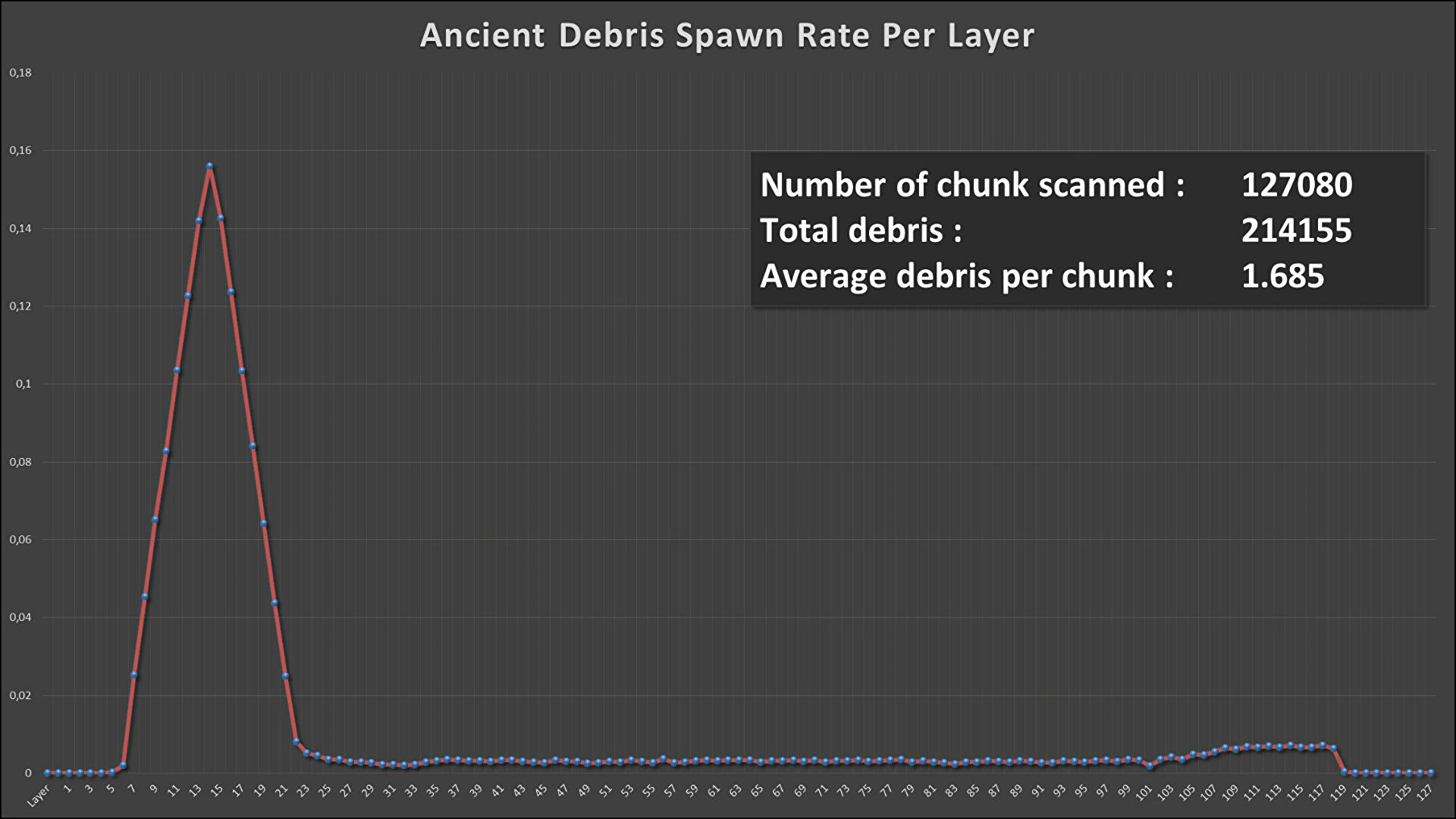 A graph detailing the spawn rate of Ancient Debris in the Nether in Minecraft at each of the Y-levels.