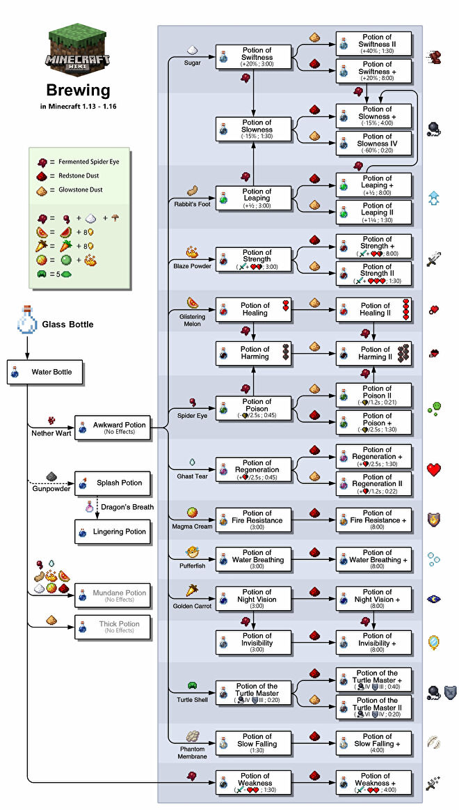 A chart taken from the Minecraft Wiki showing how to make various kinds of Potions.
