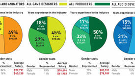 Image for Game Industry Gender Wage Gap Is Horrendous
