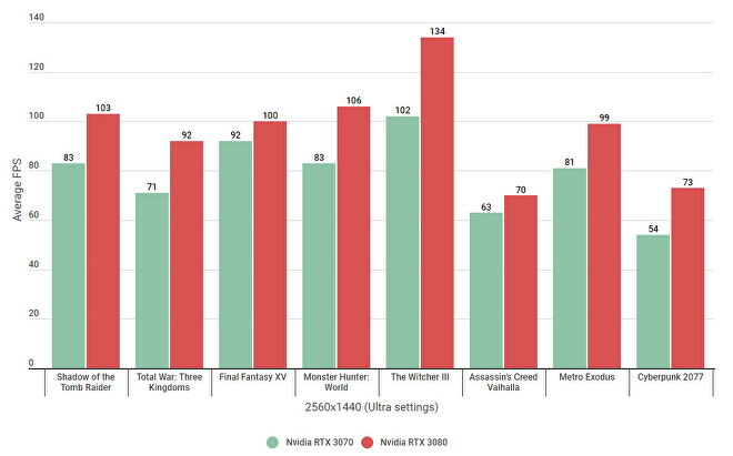 A bar graph showing how the Nvidia GeForce RTX 3070 compares against the RTX 3080 on Ultra settings at 1440p