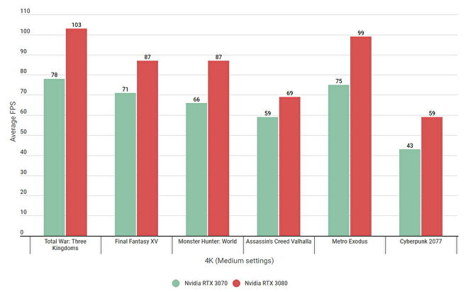 A bar graph showing how the Nvidia GeForce RTX 3070 compares with the RTX 3080 at 4K on Medium settings