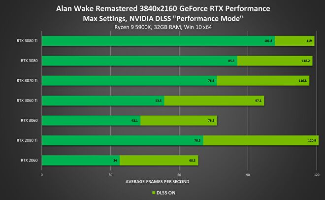 A bar chart showing Alan Wake Remastered FPS performance on a range of Nvidia graphics cards, before and after applying DLSS.