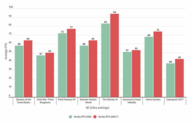 A graph showing 4K benchmark figures for the Nvidia RTX 3080 and RTX 3080 Ti on Ultra settings