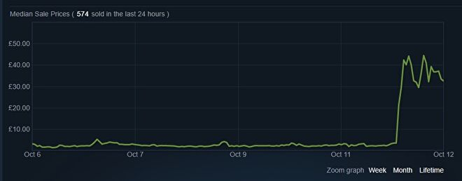 A graph showing the price of the Corpse Carrier cosmetic item overtime in the Team Fortress 2 community marketplace.