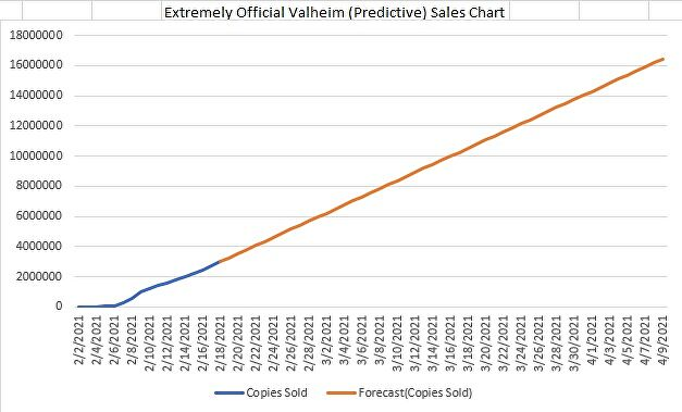 valheim sales projection very official.jpg
